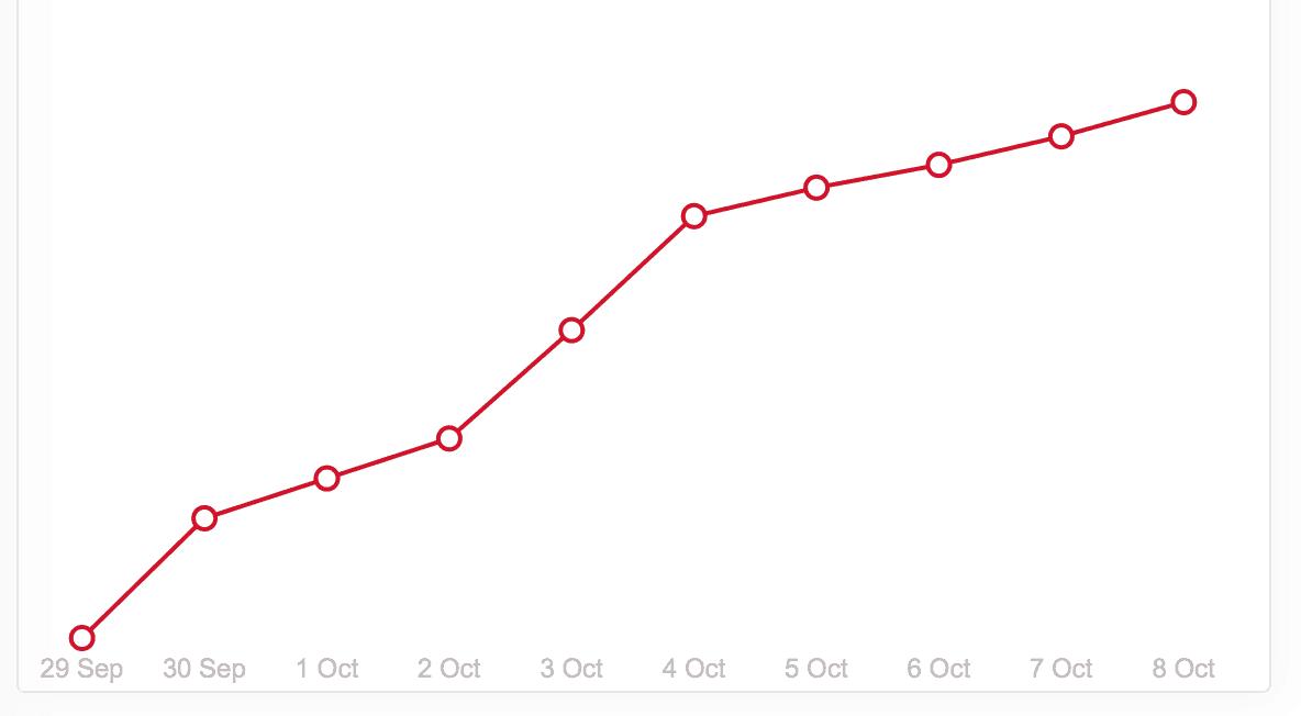 milotree growth
